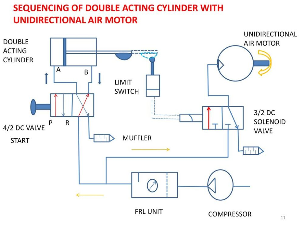 medium resolution of sequencing of double acting cylinder with unidirectional air motor 12 time delay circuit double acting cylinder 3 2 roller operated dc valve