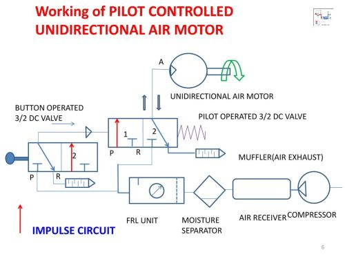 small resolution of working of pilot controlled unidirectional air motor