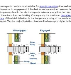 electromagnetic clutch ppt download rh slideplayer com cj5 clutch diagram clutch fork [ 1024 x 768 Pixel ]