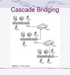 network diagram bridgingjpg wiring diagram view network switch diagram network diagram bridgingjpg [ 1024 x 768 Pixel ]