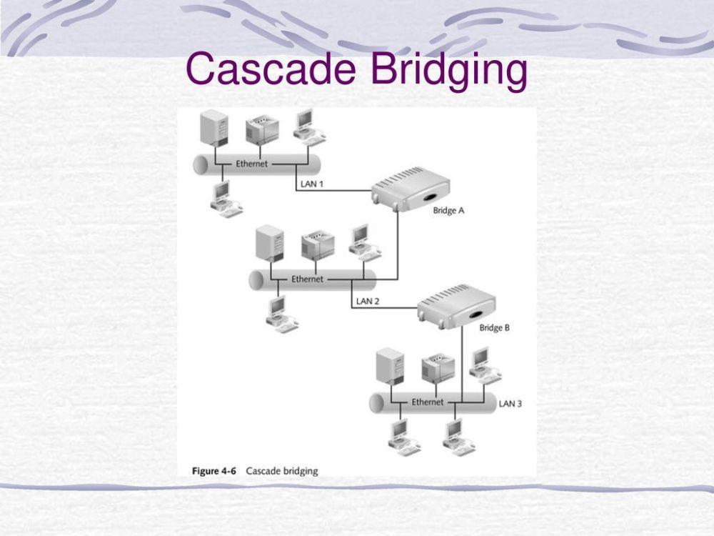 medium resolution of network diagram bridgingjpg wiring diagram view network switch diagram network diagram bridgingjpg