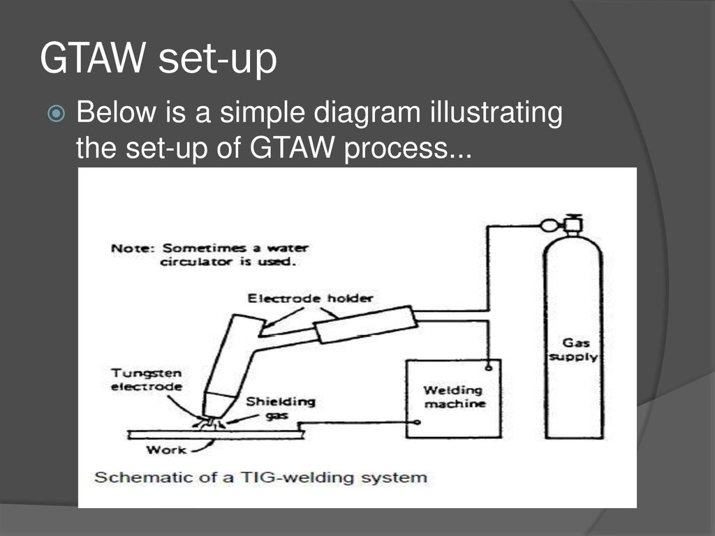 hight resolution of 3 gtaw set up below is a simple diagram illustrating the set up of