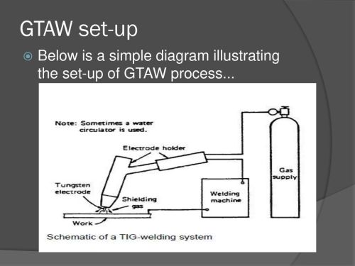 small resolution of 3 gtaw set up below is a simple diagram illustrating the set up of