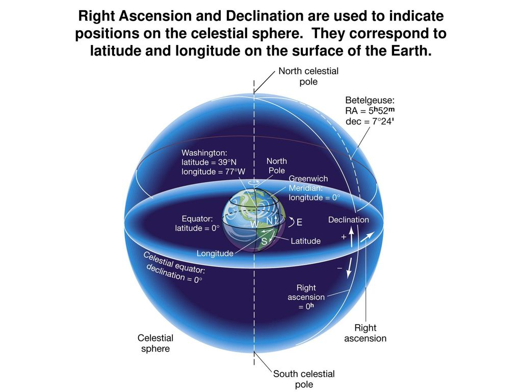 hight resolution of right ascension and declination are used to indicate positions on the celestial sphere