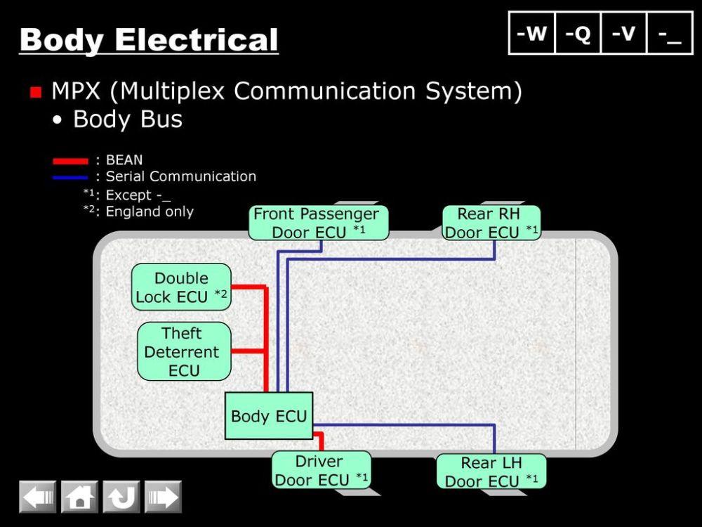 medium resolution of body electrical mpx multiplex communication system body bus w q v