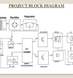 4 project block diagram [ 1024 x 768 Pixel ]