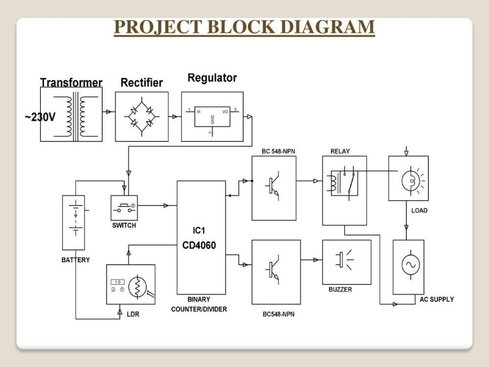 medium resolution of 4 project block diagram