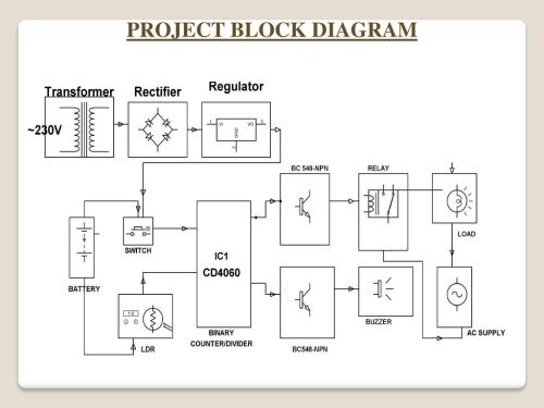 small resolution of 4 project block diagram