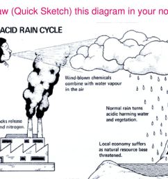 what causes acid rain 10 draw quick sketch this diagram in your notes [ 1024 x 768 Pixel ]