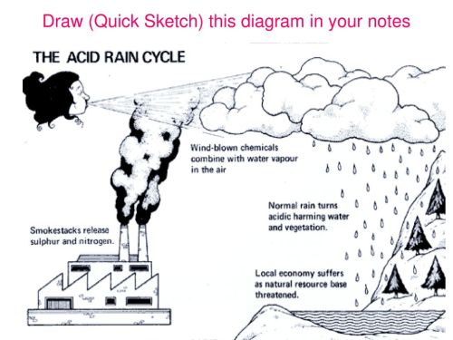 small resolution of what causes acid rain 10 draw quick sketch this diagram in your notes