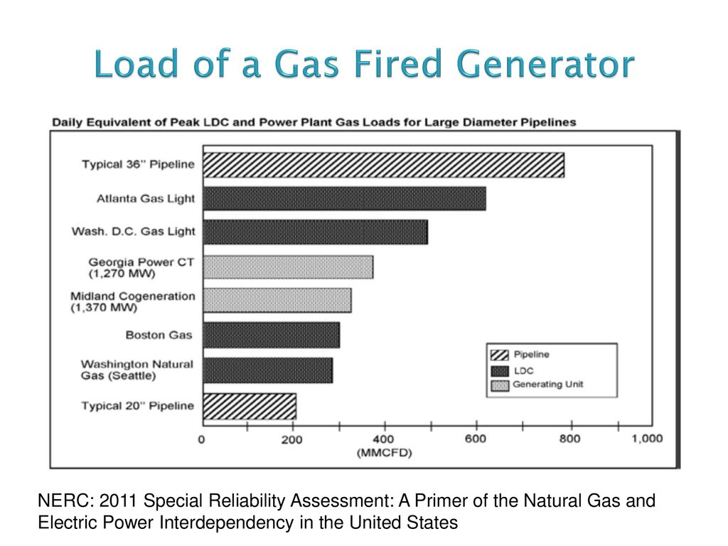 hight resolution of load of a gas fired generator