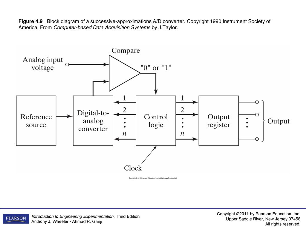 analog data acquisition system block diagram 1998 jeep wrangler ignition wiring figure 4 1 computerized ppt download 9 of a successive approximations d converter