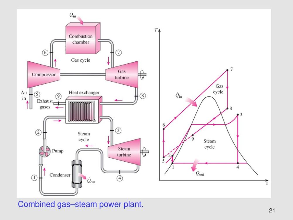 medium resolution of 21 combined gas steam power plant