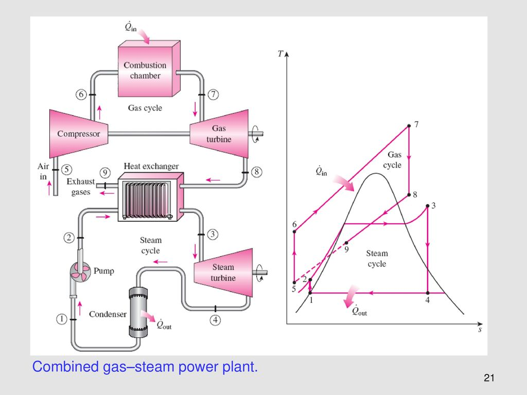 hight resolution of 21 combined gas steam power plant