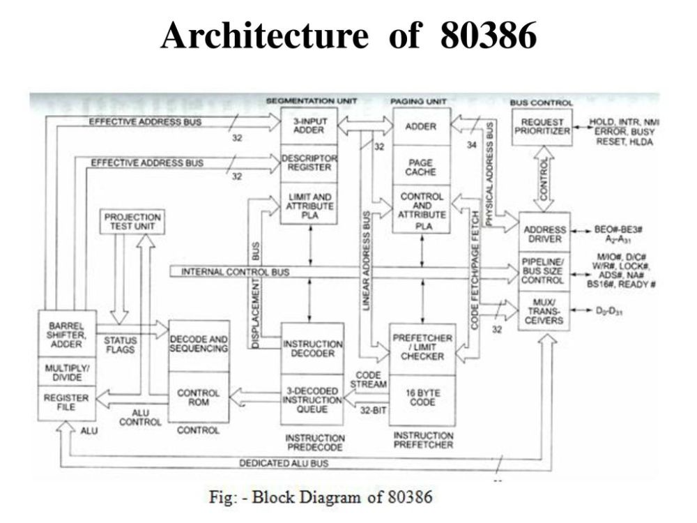 medium resolution of 9 architecture of architecture of 80386