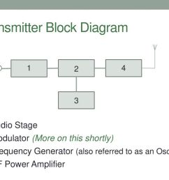 transmitter block diagram 5 receiver basics a radio  [ 1024 x 768 Pixel ]