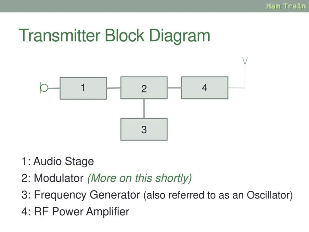 medium resolution of transmitter block diagram 5 receiver basics a radio
