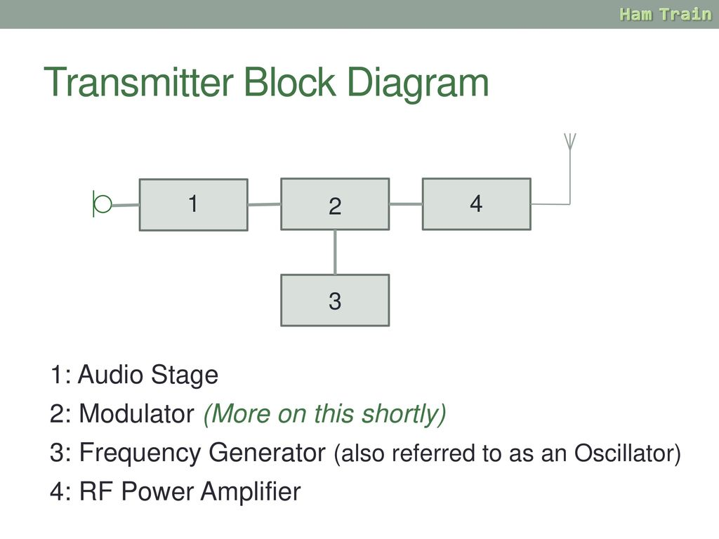hight resolution of transmitter block diagram