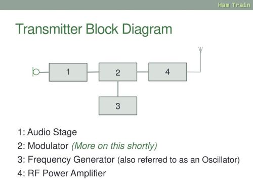 small resolution of transmitter block diagram 5 receiver basics a radio
