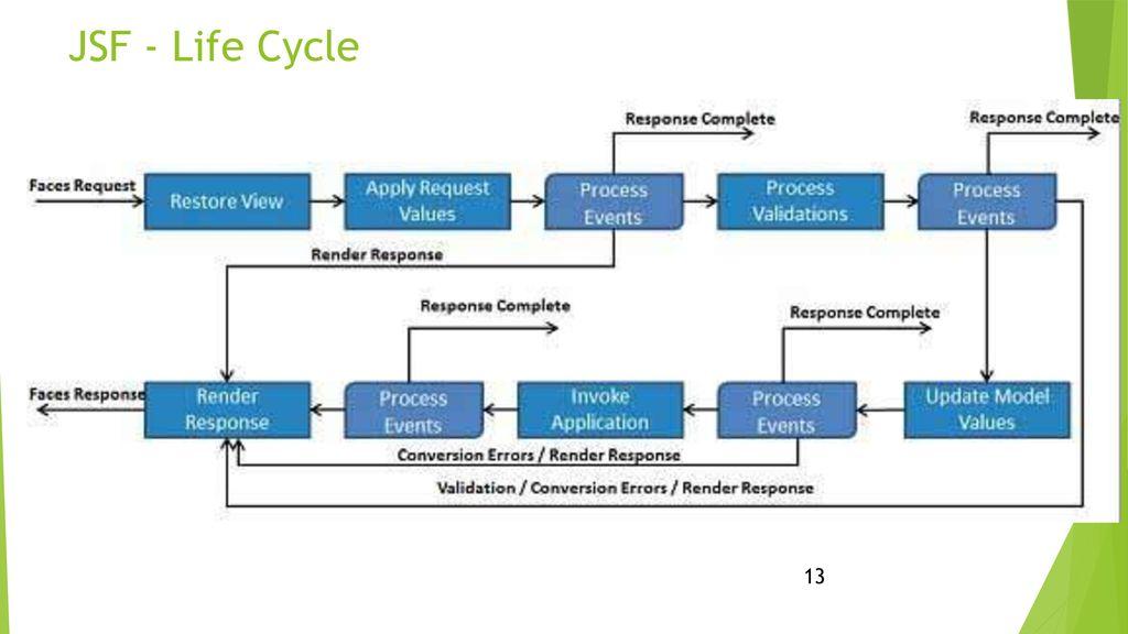 jsf architecture diagram labeled computer motherboard plateform for enterprise solution java ee5 ppt download 12