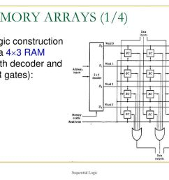 memory arrays 1 4 logic construction of a 4 3 ram  [ 1024 x 768 Pixel ]