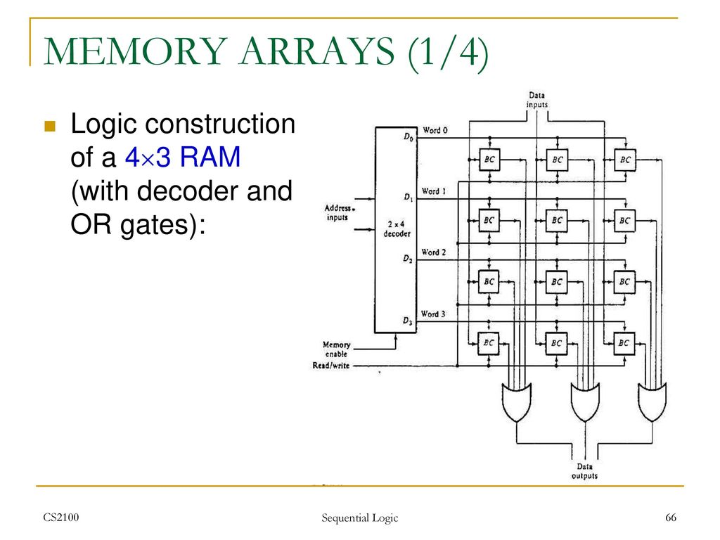 hight resolution of memory arrays 1 4 logic construction of a 4 3 ram
