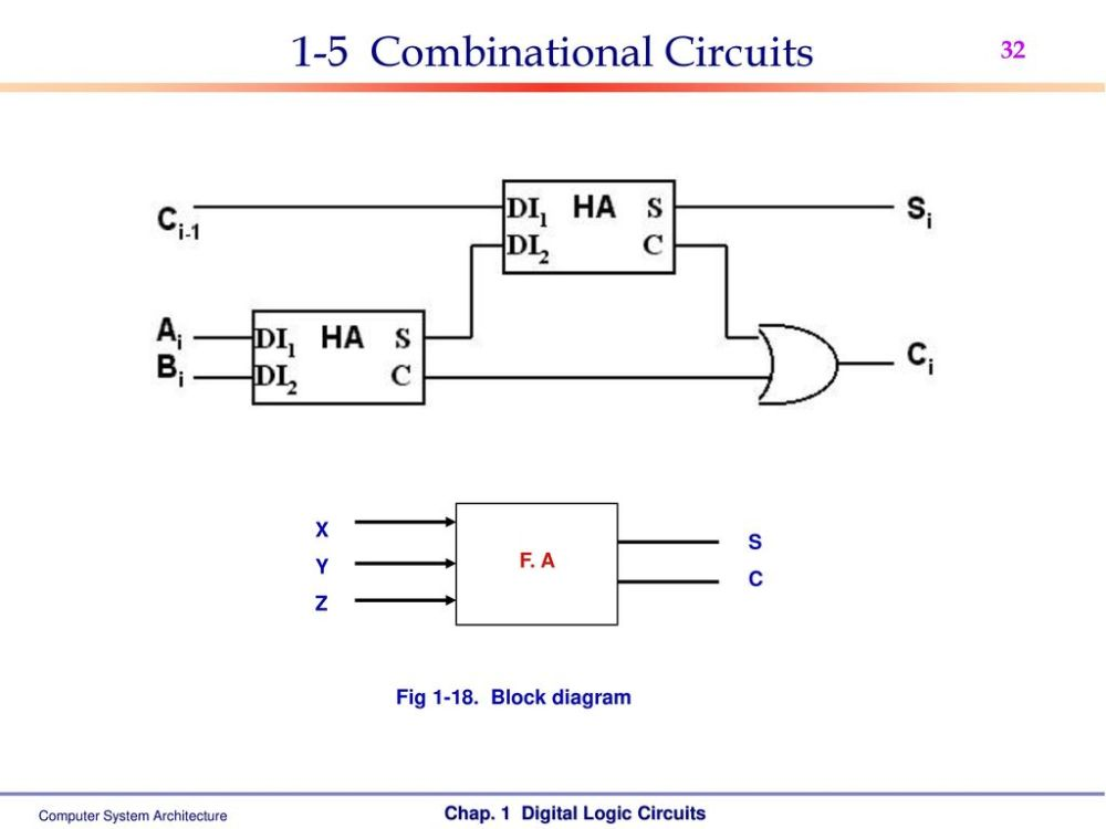 medium resolution of 32 1 5 combinational circuits