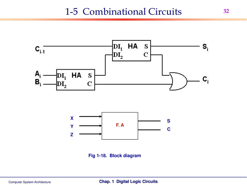 hight resolution of 32 1 5 combinational circuits