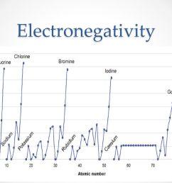 28 electronegativity [ 1024 x 768 Pixel ]