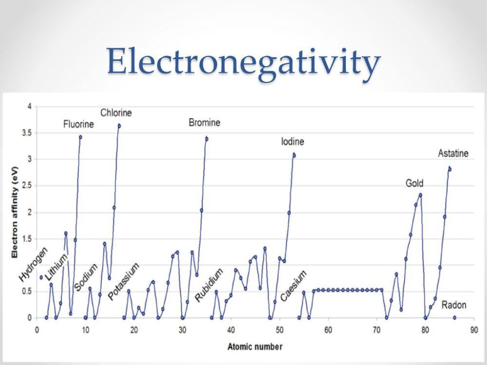 medium resolution of 28 electronegativity