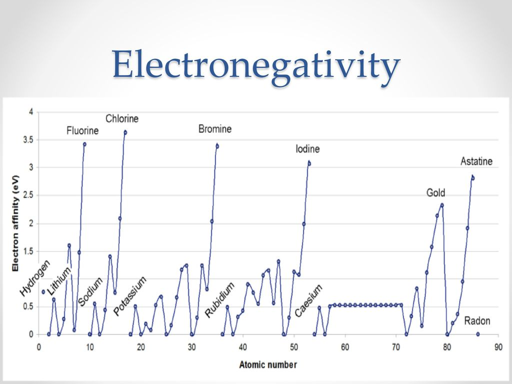 hight resolution of 28 electronegativity