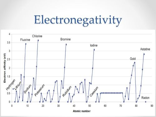 small resolution of 28 electronegativity