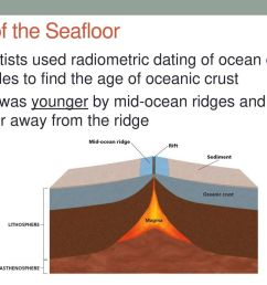 age of the seafloor scientists used radiometric dating of ocean core samples to find the age [ 1024 x 768 Pixel ]