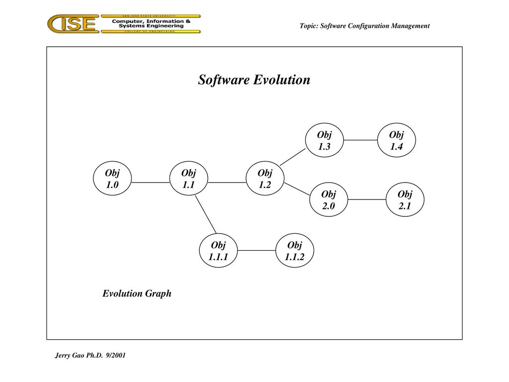 hight resolution of topic software configuration management