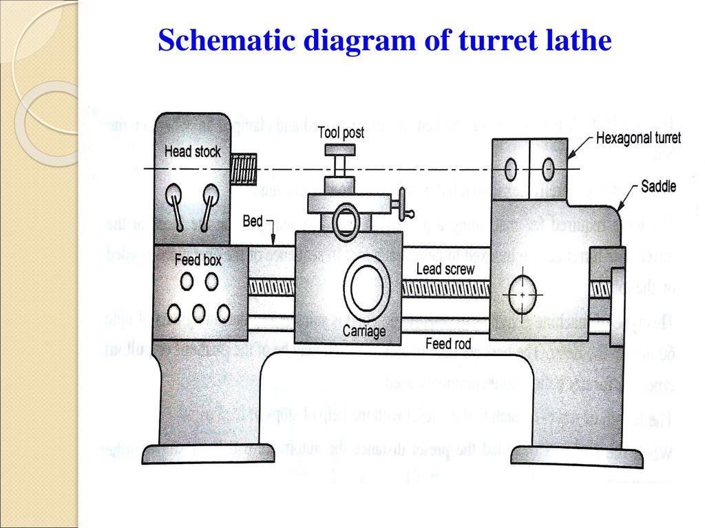 Turret Lathe Machine Diagram