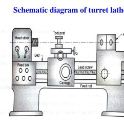 sns college of engineering department of mechanical ppt download dim engine diagram turret lathe diagram [ 1024 x 768 Pixel ]