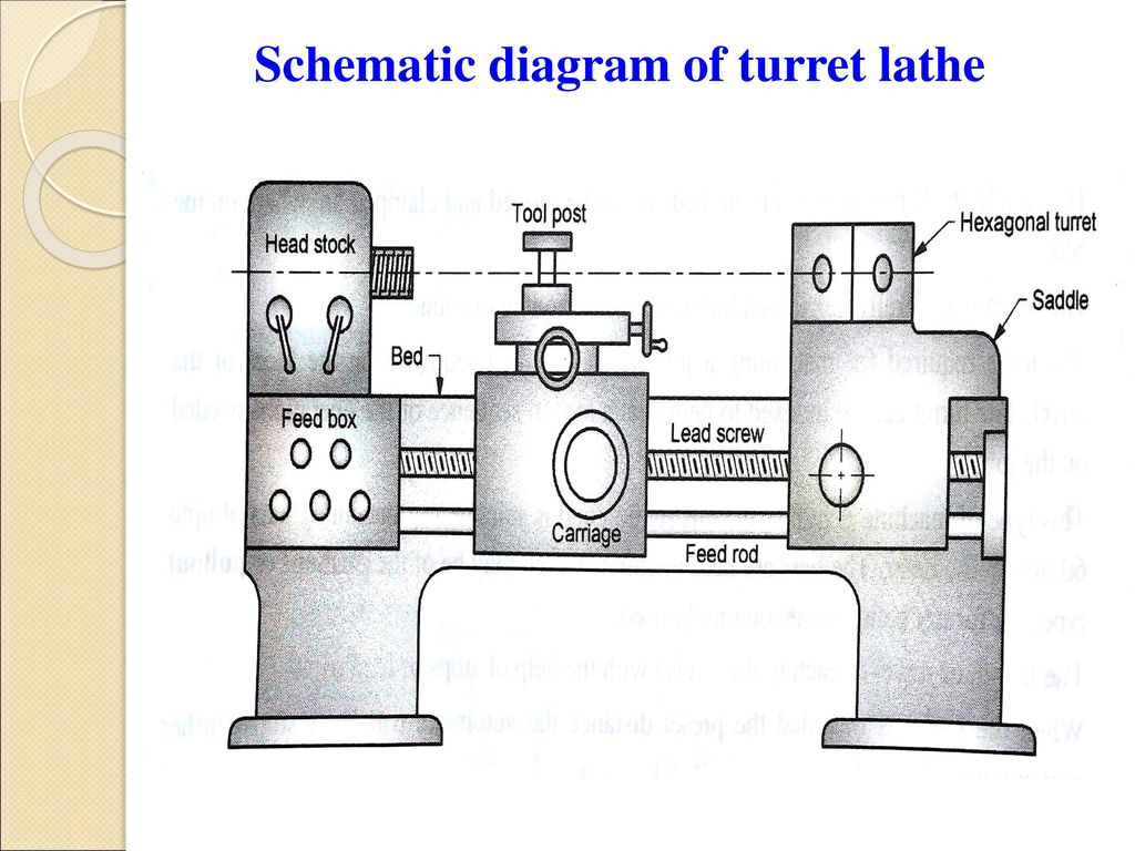 hight resolution of sns college of engineering department of mechanical ppt download dim engine diagram turret lathe diagram