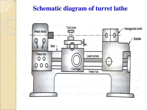 small resolution of sns college of engineering department of mechanical ppt download dim engine diagram turret lathe diagram
