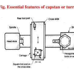turret lathe diagram manual e booksns college of engineering department of mechanical ppt downloadessential features of [ 1024 x 768 Pixel ]