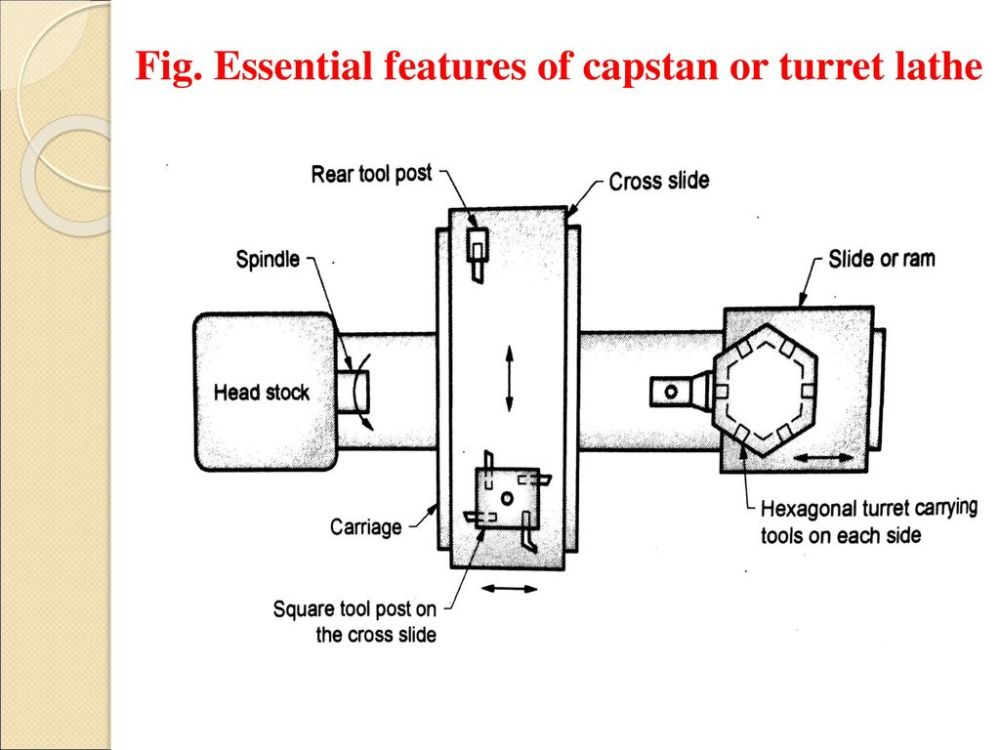 medium resolution of turret lathe diagram manual e booksns college of engineering department of mechanical ppt downloadessential features of
