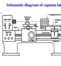 turret lathe diagram wiring diagram domturret lathe diagram wiring diagram yoy metal lathe parts functions turret [ 1024 x 768 Pixel ]