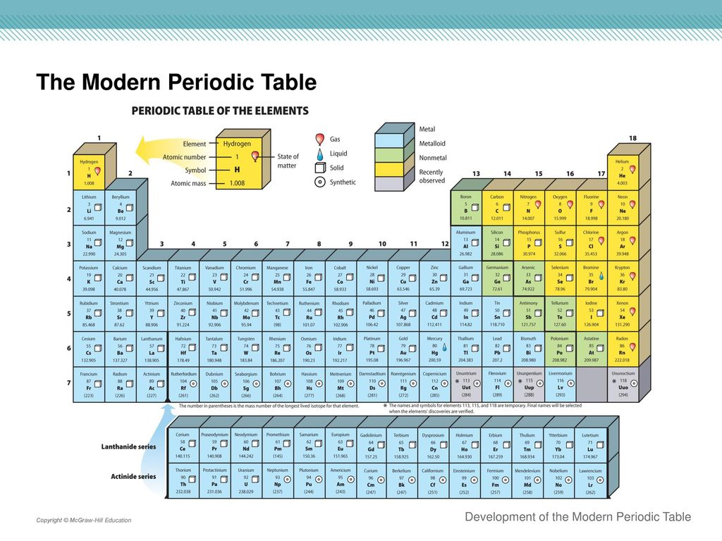 diagram of modern periodic table simplicity regent lawn tractor wiring section 1 development the ppt download