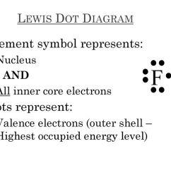f lewis dot diagram element symbol represents dots represent nucleus [ 1024 x 768 Pixel ]