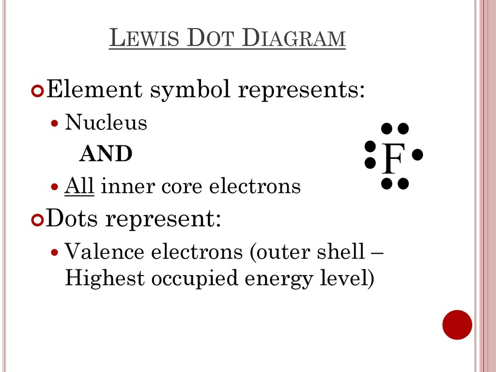 hight resolution of f lewis dot diagram element symbol represents dots represent nucleus