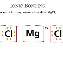 ionic bonding 2 formula for magnesium chloride is mgcl2 [ 1024 x 768 Pixel ]