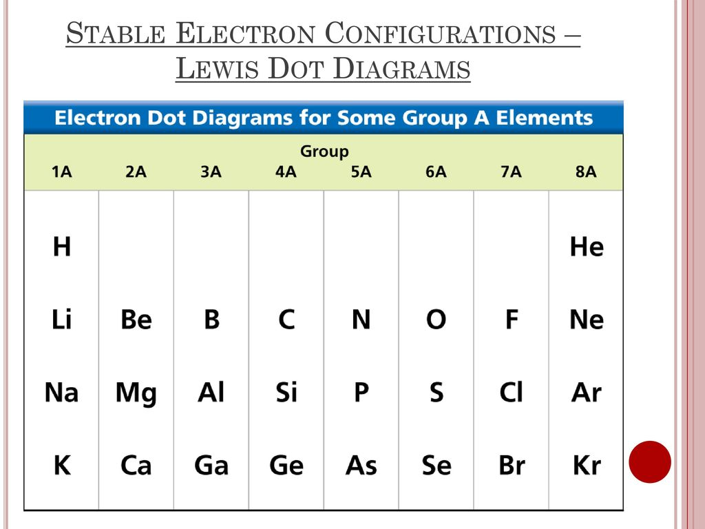 hight resolution of stable electron configurations lewis dot diagrams