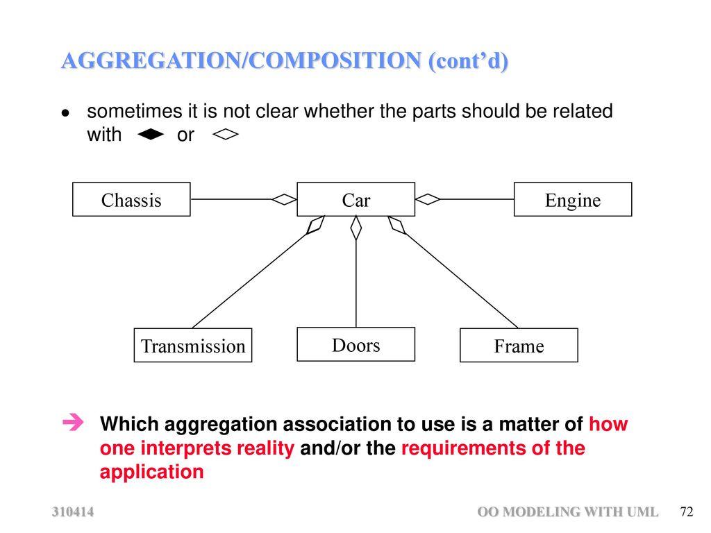 hight resolution of 62 association multiplicity