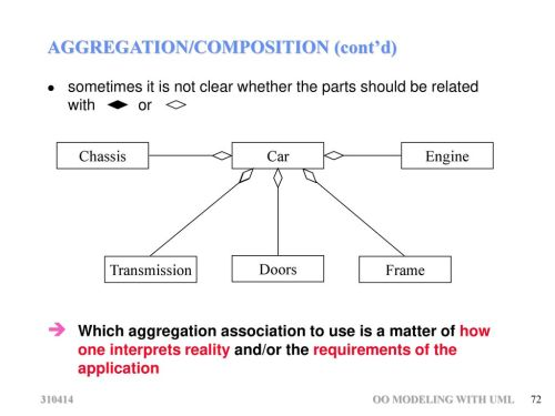 small resolution of 62 association multiplicity