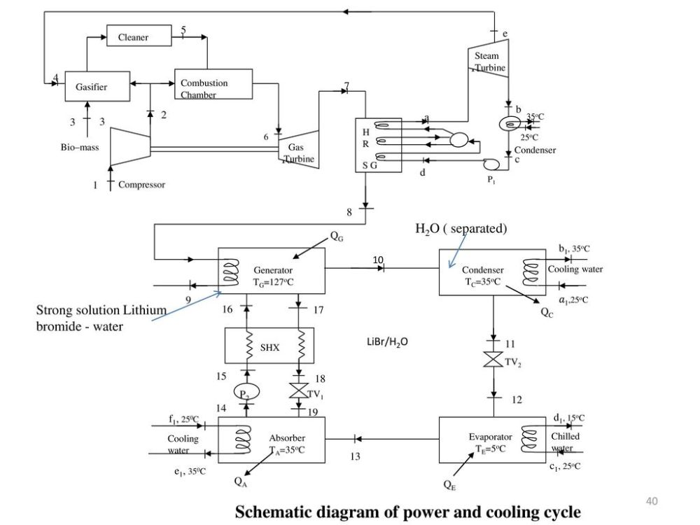 medium resolution of schematic diagram of power and cooling cycle