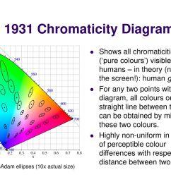 cie 1931 chromaticity diagram [ 1024 x 768 Pixel ]
